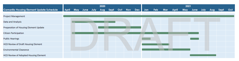 Schedule of the Camarillo Housing Element Update